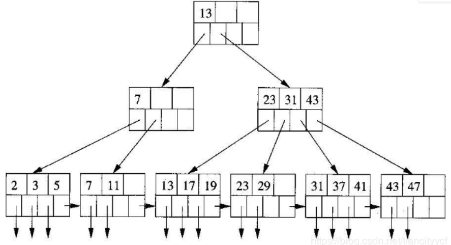 Mysql B+树索引
