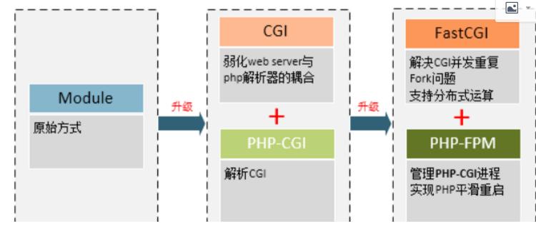 php-fpm进程数优化
