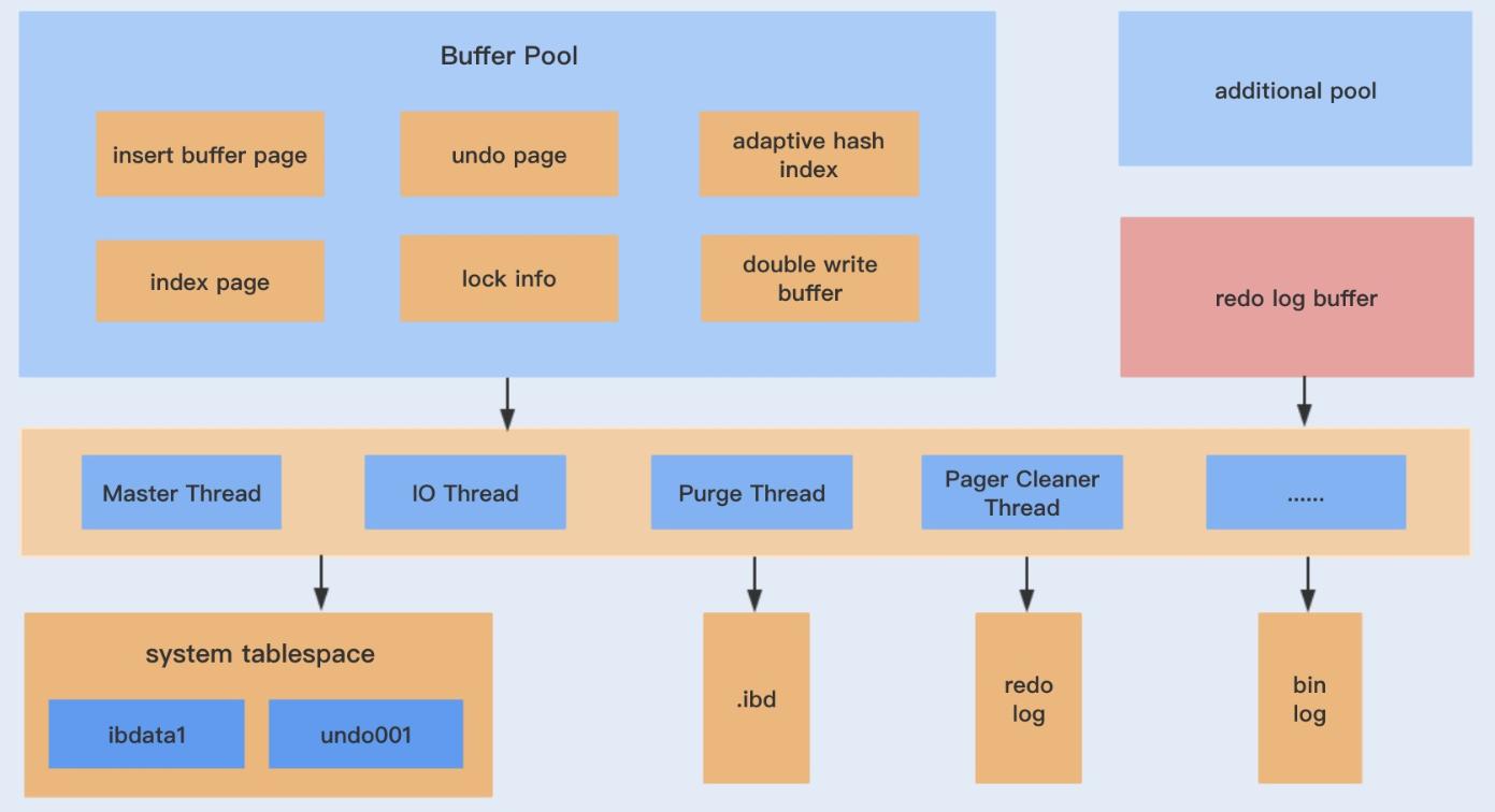 InnoDB体系结构及工作原理