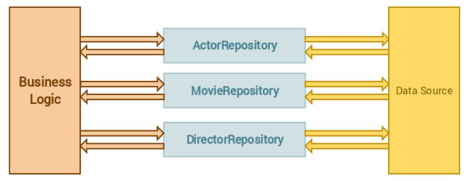 在Laravel中正确地应用 Repository设计模式